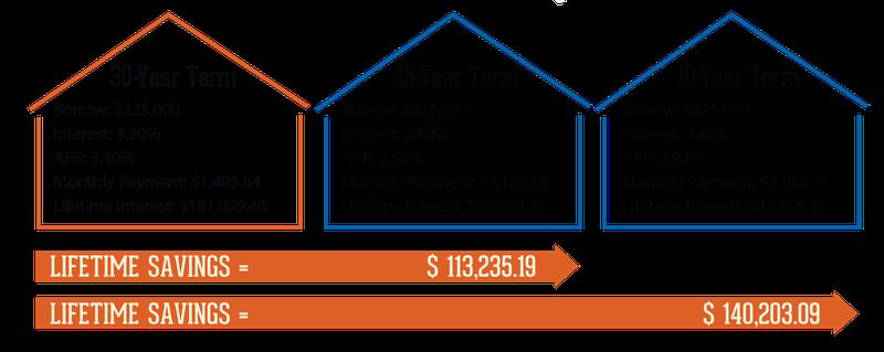 Short Term Mortgage Scenario - PNG